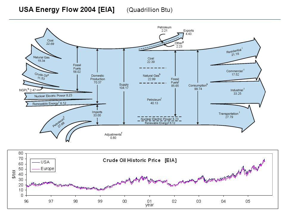 USA Energy Flow 2004 [EIA] (Quadrillion Btu)